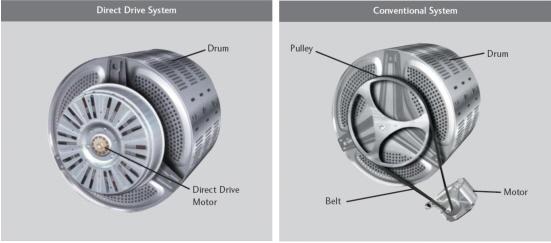 Direct Drive vs Belt Drive Washing Machine Comparison